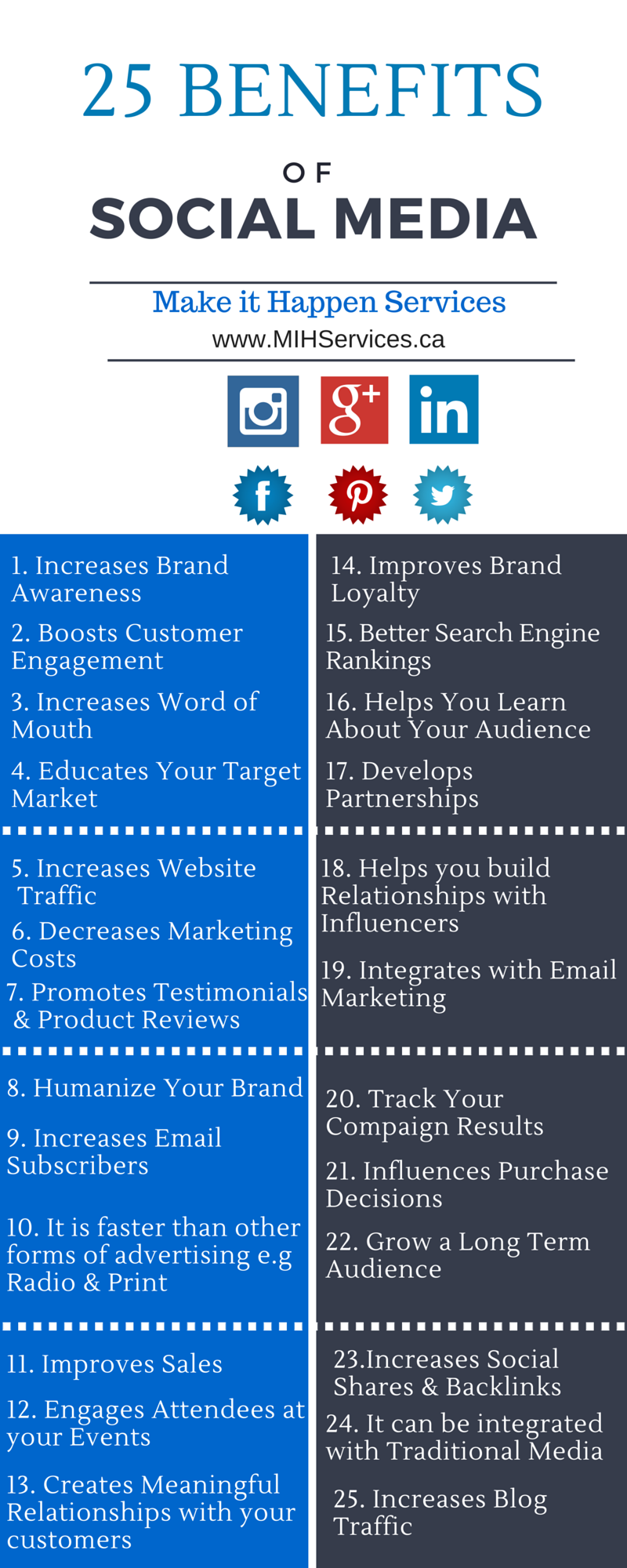 25 Benefits of Social Media